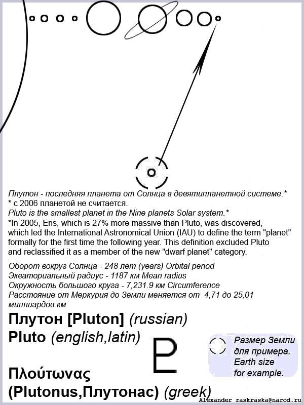 Раскраска Схематическое изображение планеты Плутон с комментариями для распечатки на принтере лист формата А4. Скачать космос.  Распечатать космос
