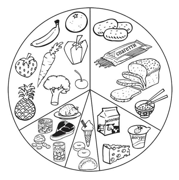 """Раскраска  """"продукты питания"""". Скачать продукты.  Распечатать продукты"""